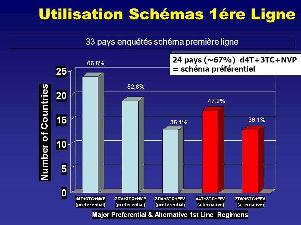 Utilisation Schémas 1ére Ligne
