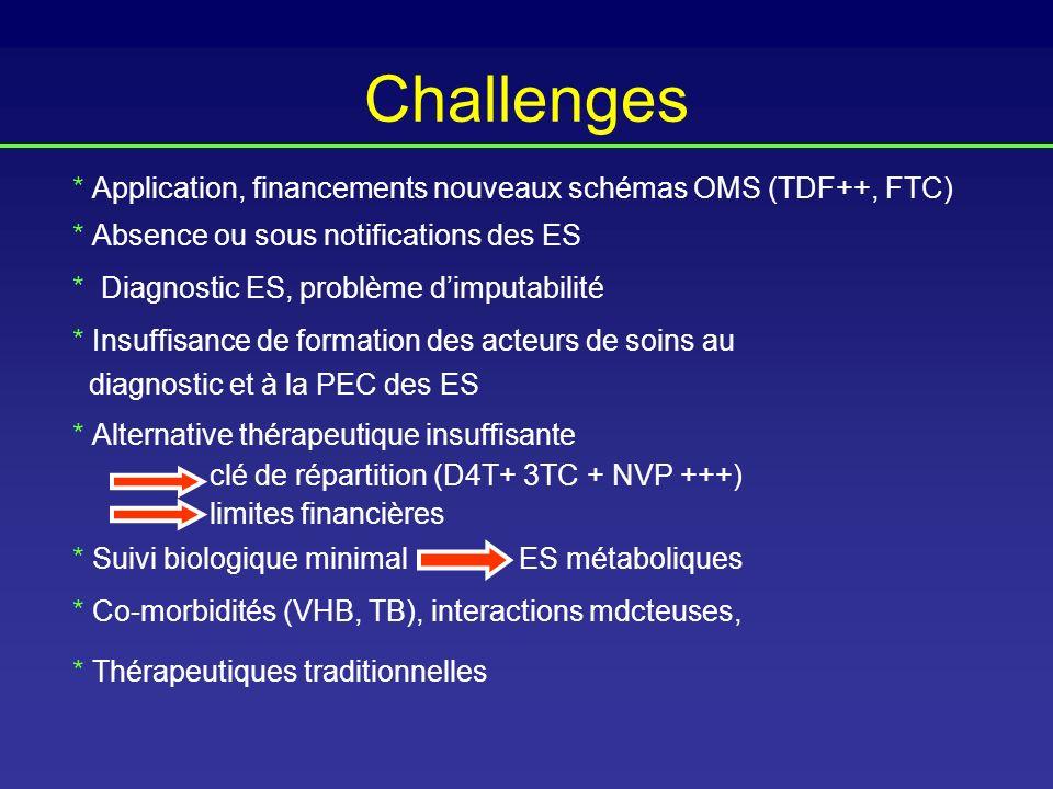 Challenges * Application, financements nouveaux schémas OMS (TDF++, FTC) * Absence ou sous notifications des ES.