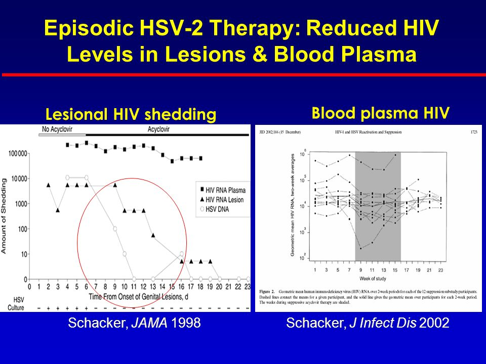 Episodic HSV-2 Therapy: Reduced HIV Levels in Lesions & Blood Plasma