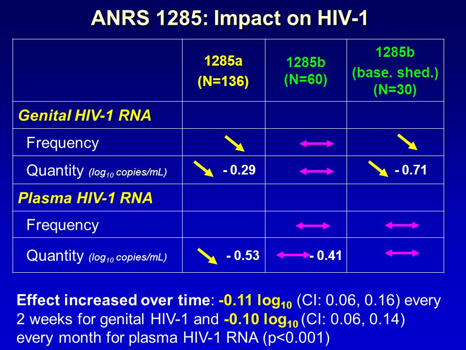 ANRS 1285: Impact on HIV-1 Genital HIV-1 RNA Frequency