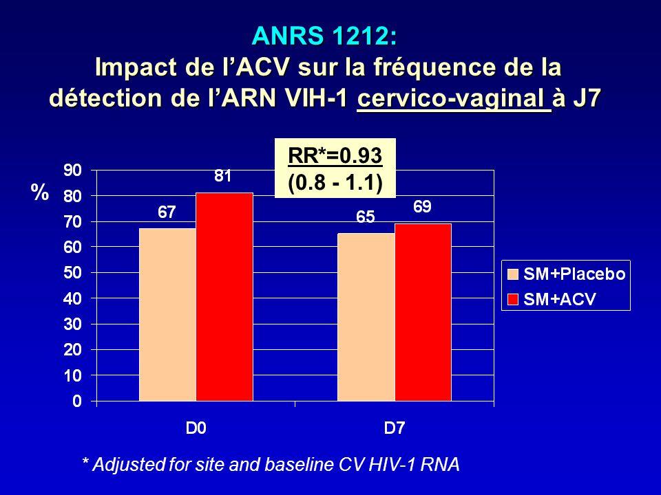 ANRS 1212: Impact de l'ACV sur la fréquence de la détection de l'ARN VIH-1 cervico-vaginal à J7