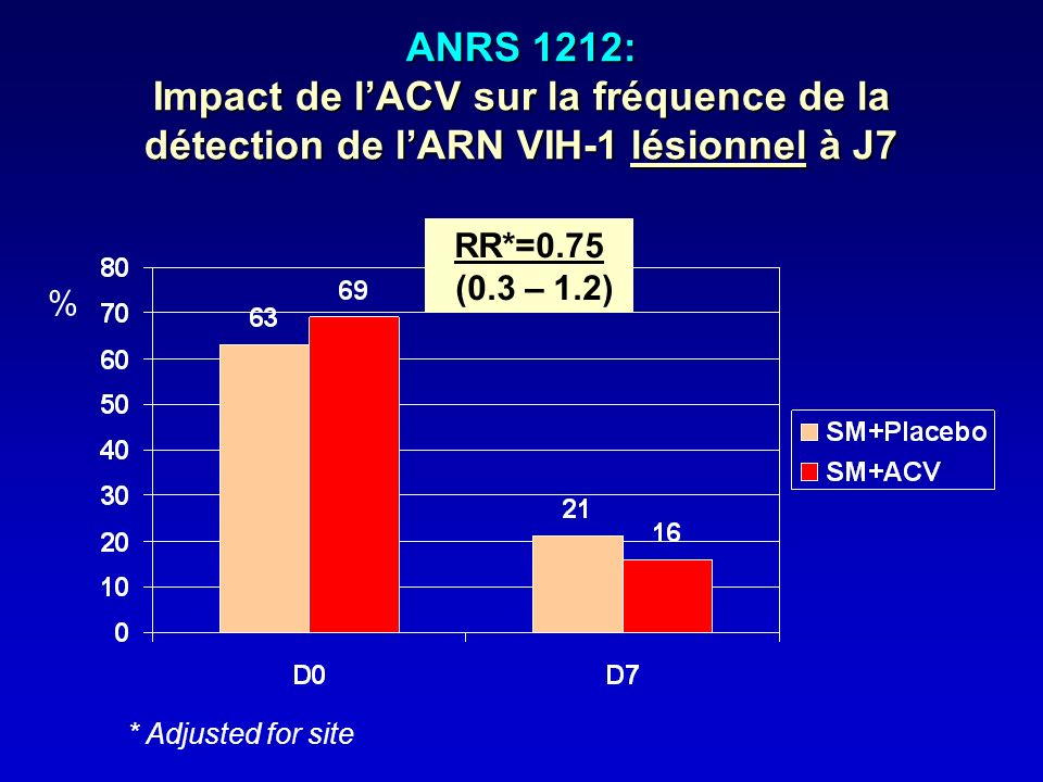 ANRS 1212: Impact de l'ACV sur la fréquence de la détection de l'ARN VIH-1 lésionnel à J7