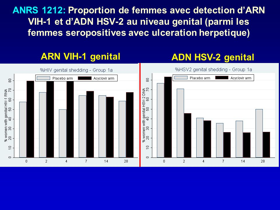 ANRS 1212: Proportion de femmes avec detection d'ARN VIH-1 et d'ADN HSV-2 au niveau genital (parmi les femmes seropositives avec ulceration herpetique)