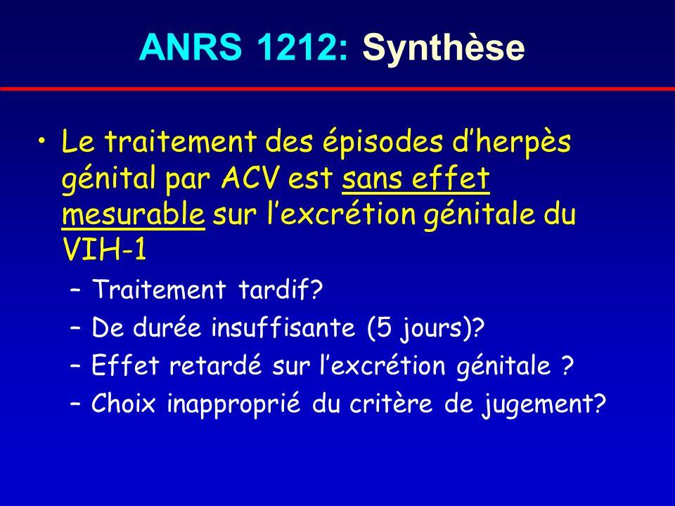 ANRS 1212: SynthèseLe traitement des épisodes d'herpès génital par ACV est sans effet mesurable sur l'excrétion génitale du VIH-1.