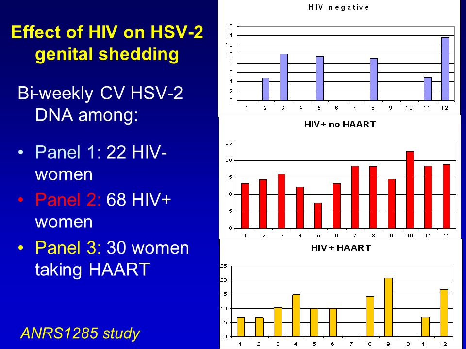 Effect of HIV on HSV-2 genital shedding