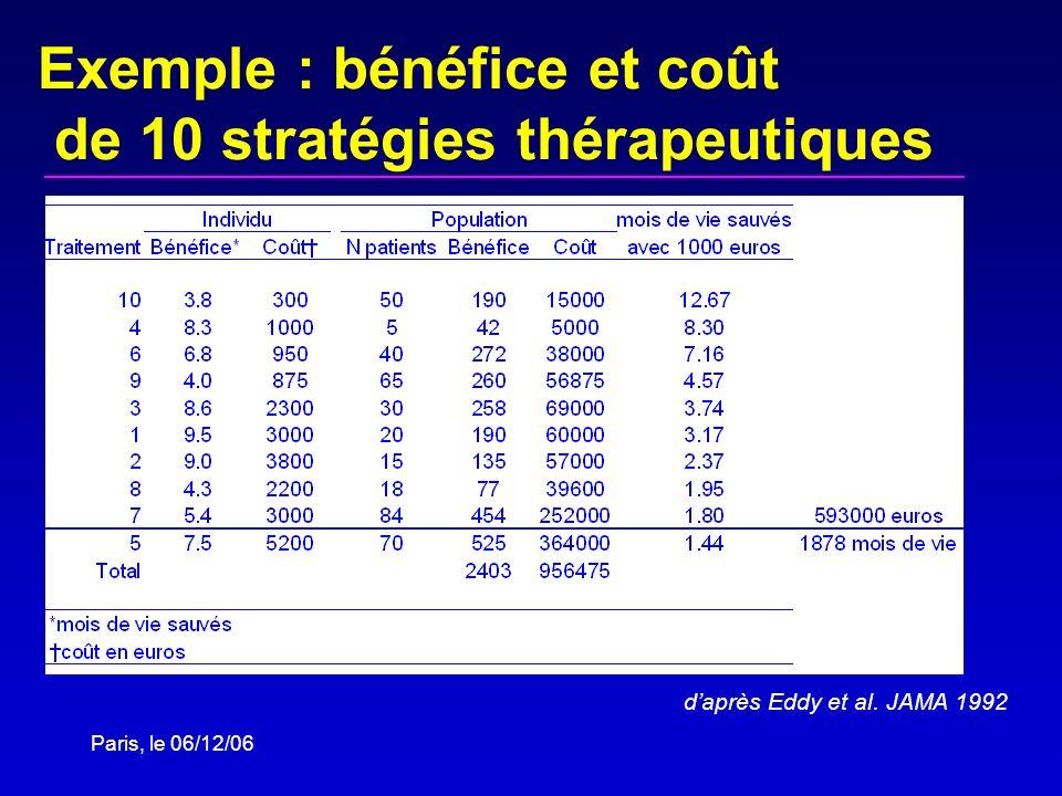 Exemple : bénéfice et coût de 10 stratégies thérapeutiques