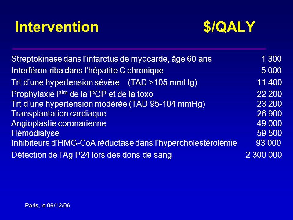 Intervention $/QALY Streptokinase dans l'infarctus de myocarde, âge 60 ans 1 300.