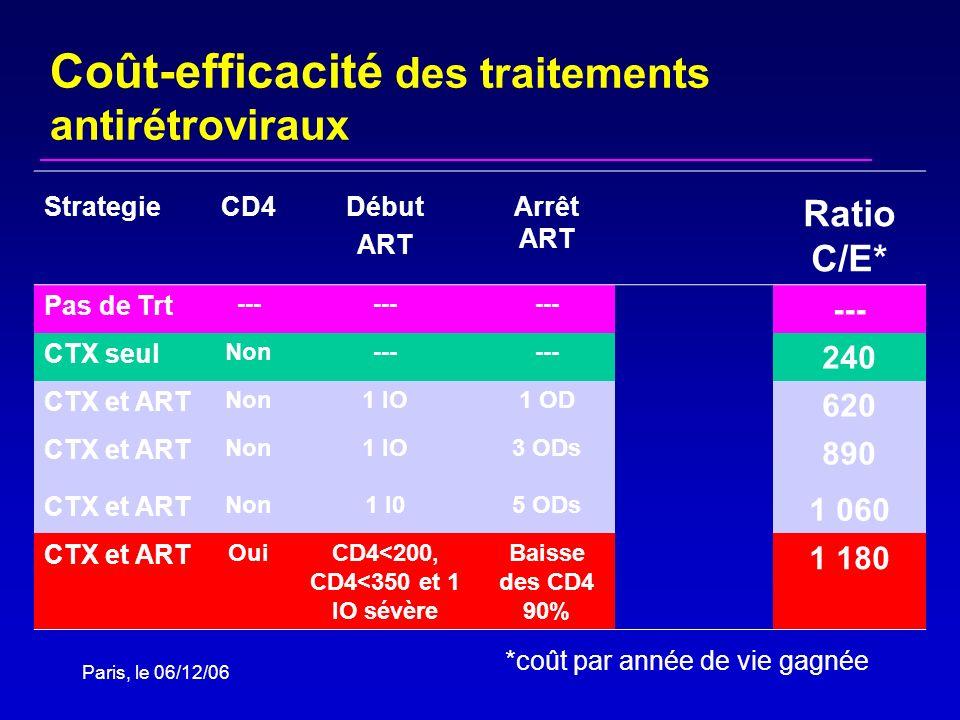 Coût-efficacité des traitements antirétroviraux