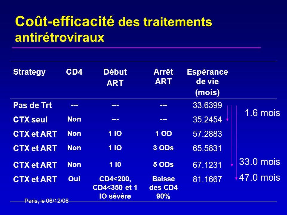 Espérance de vie (mois) CD4<200, CD4<350 et 1 IO sévère