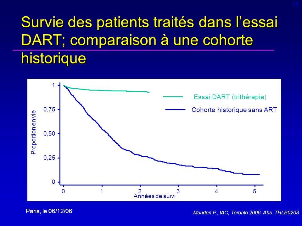 15 Survie des patients traités dans l'essai DART; comparaison à une cohorte historique. 1. Essai DART (trithérapie)