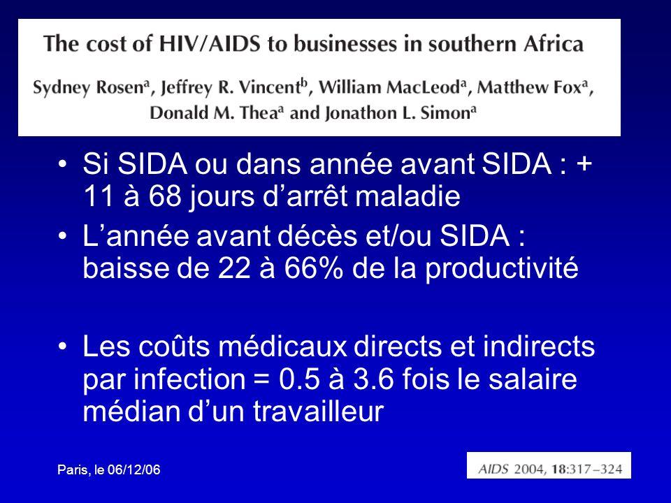 Si SIDA ou dans année avant SIDA : + 11 à 68 jours d'arrêt maladie