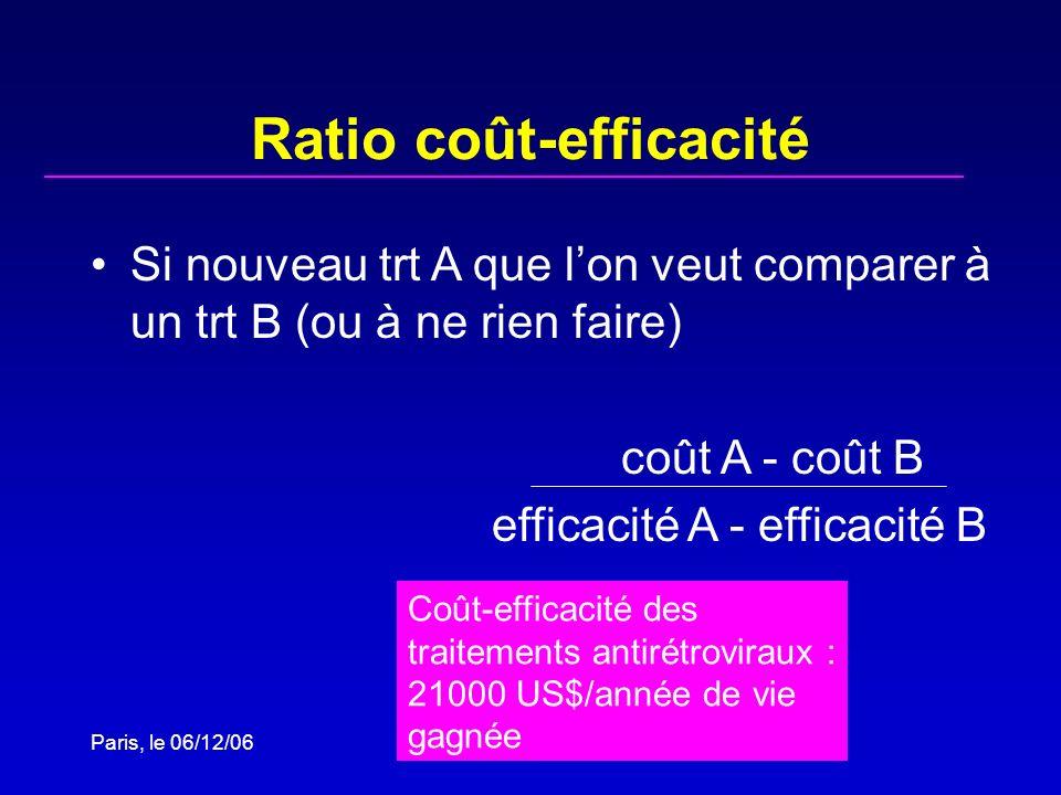 Ratio coût-efficacité