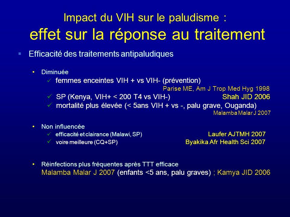 Impact du VIH sur le paludisme : effet sur la réponse au traitement