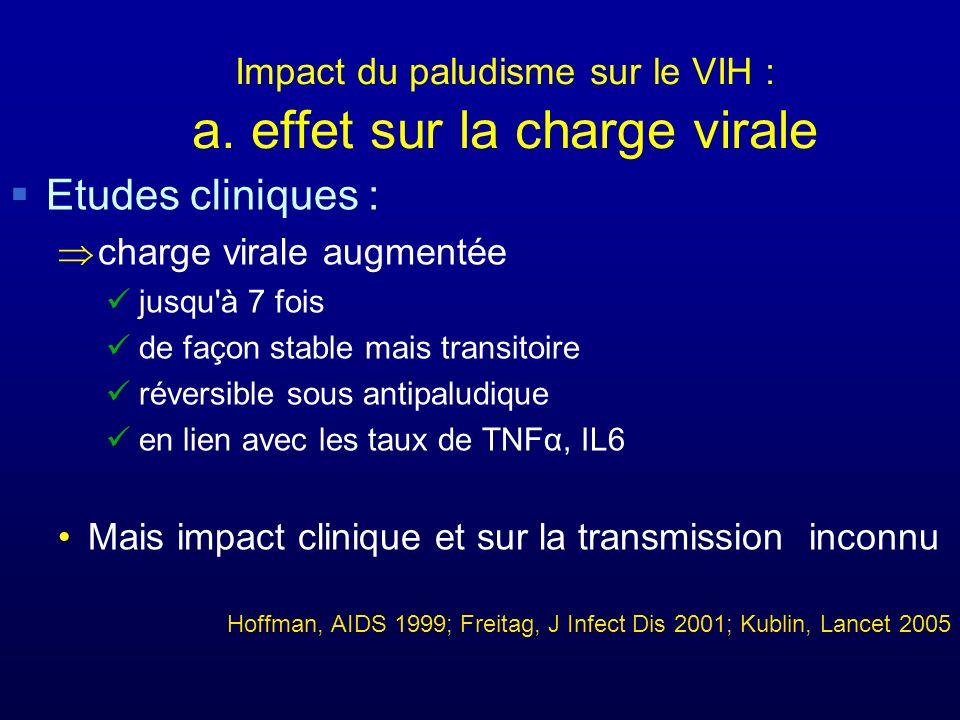 Impact du paludisme sur le VIH : a. effet sur la charge virale