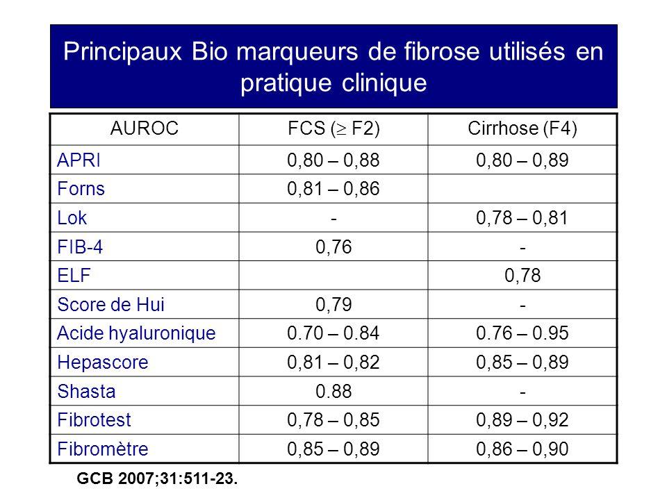 Principaux Bio marqueurs de fibrose utilisés en pratique clinique