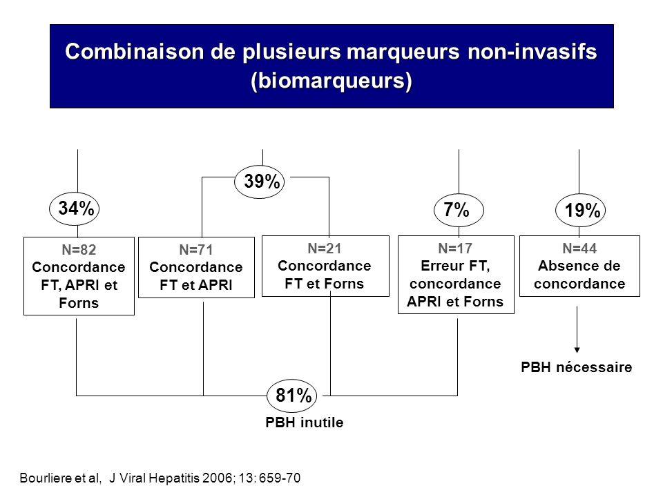 Combinaison de plusieurs marqueurs non-invasifs (biomarqueurs)
