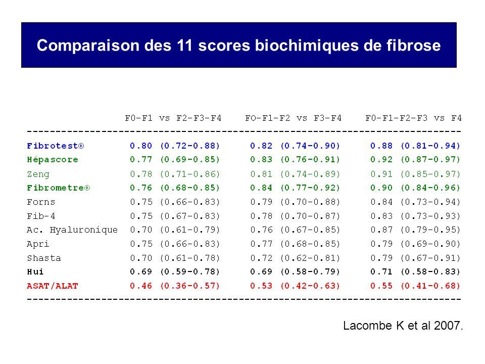 Comparaison des 11 scores biochimiques de fibrose