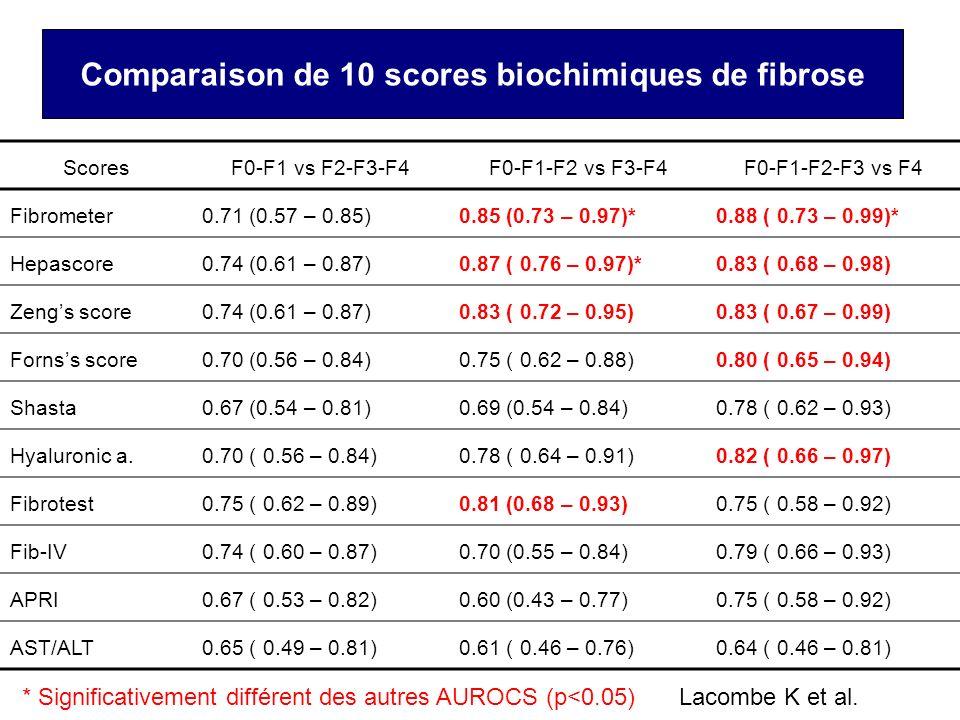 Comparaison de 10 scores biochimiques de fibrose