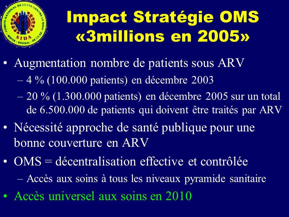 Impact Stratégie OMS «3millions en 2005»