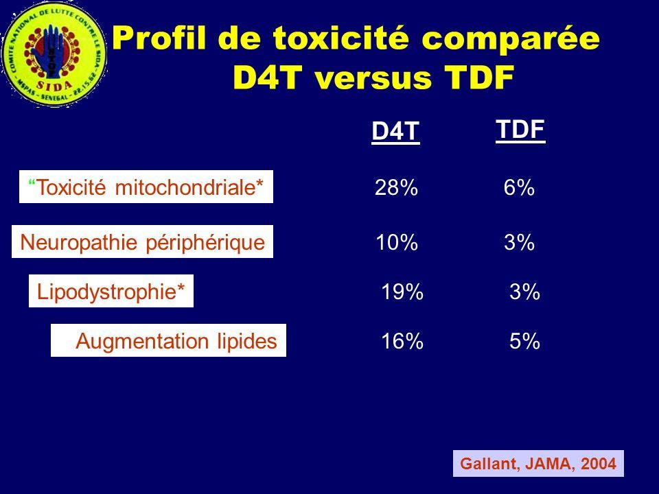 Profil de toxicité comparée D4T versus TDF