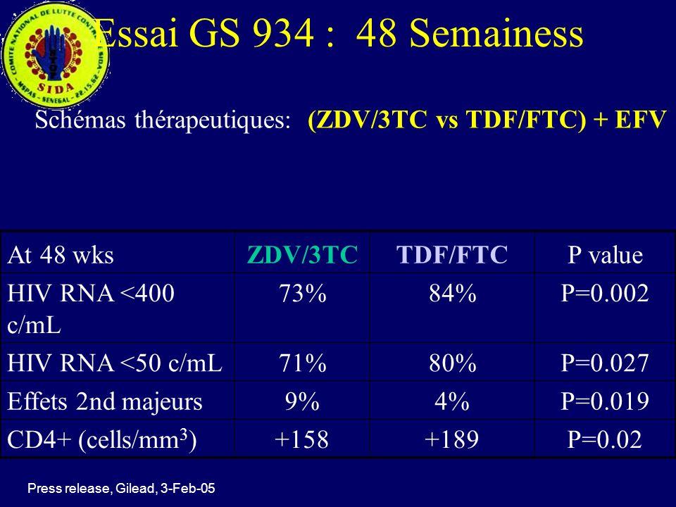 Essai GS 934 : 48 Semainess Schémas thérapeutiques: (ZDV/3TC vs TDF/FTC) + EFV. At 48 wks. ZDV/3TC.