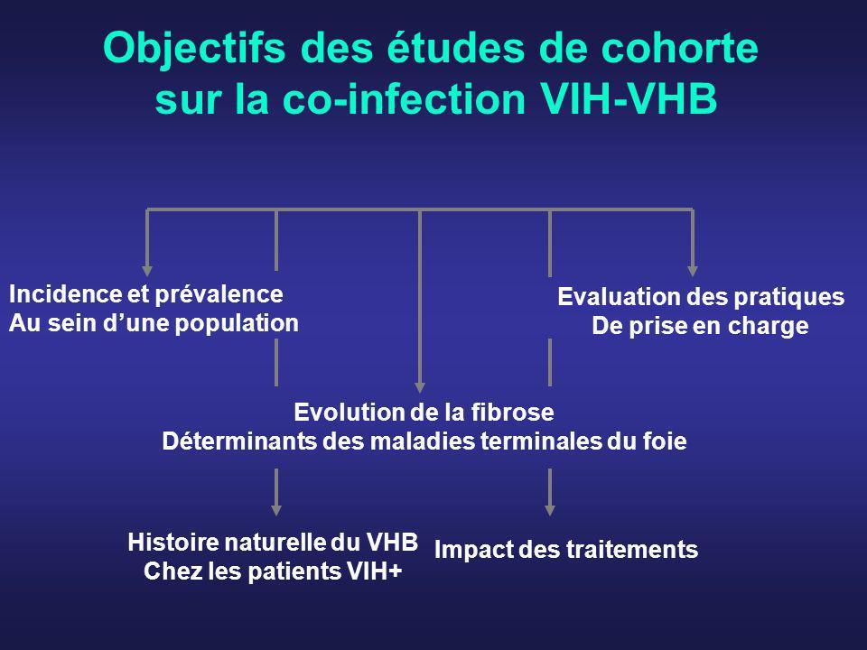 Objectifs des études de cohorte sur la co-infection VIH-VHB
