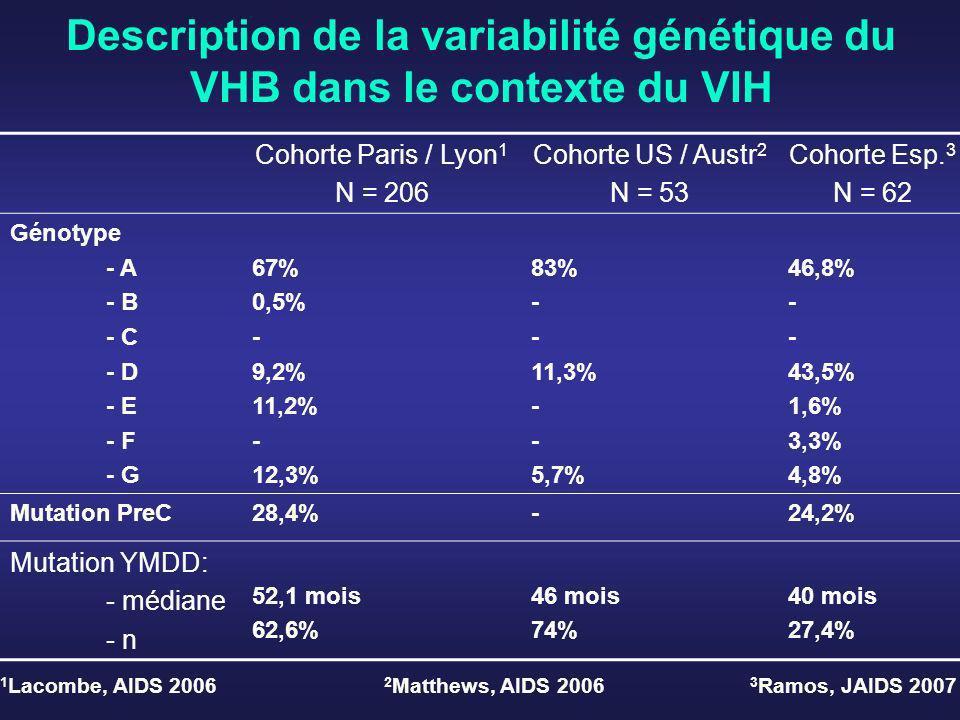 Description de la variabilité génétique du VHB dans le contexte du VIH