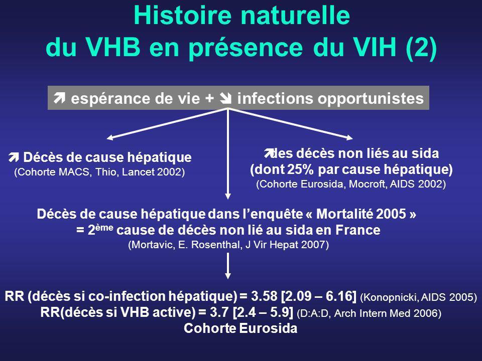 Histoire naturelle du VHB en présence du VIH (2)