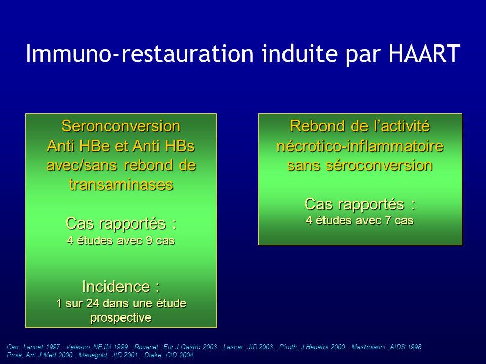 Immuno-restauration induite par HAART