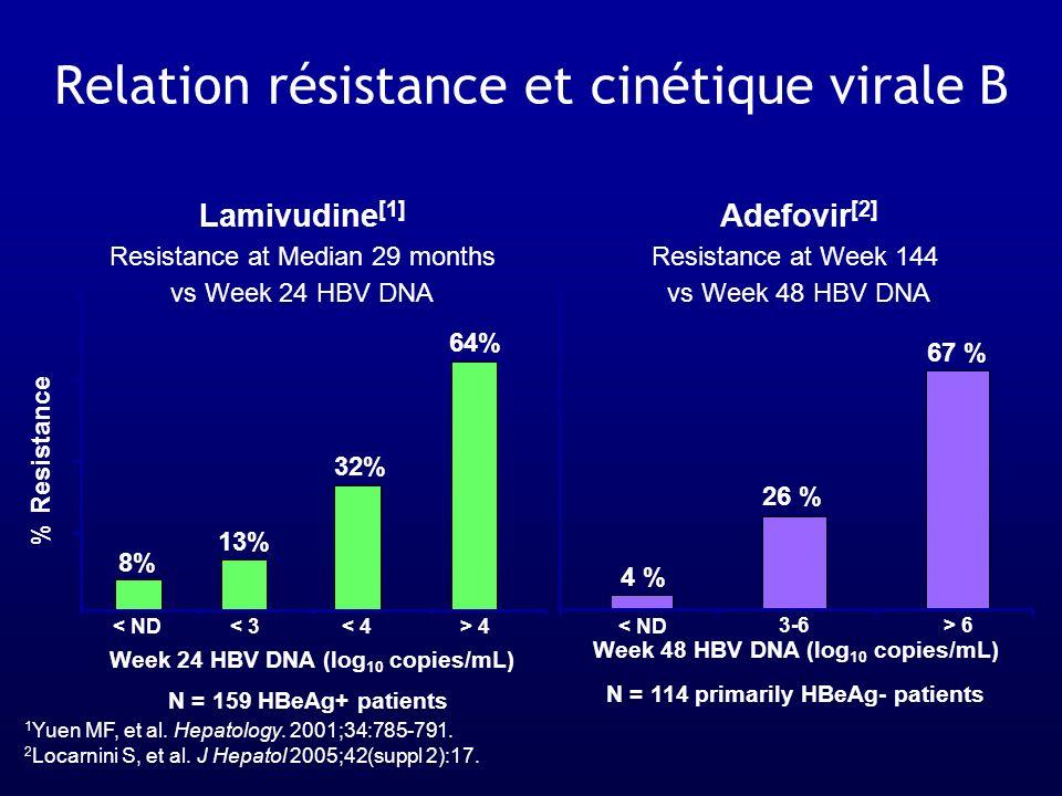 Relation résistance et cinétique virale B