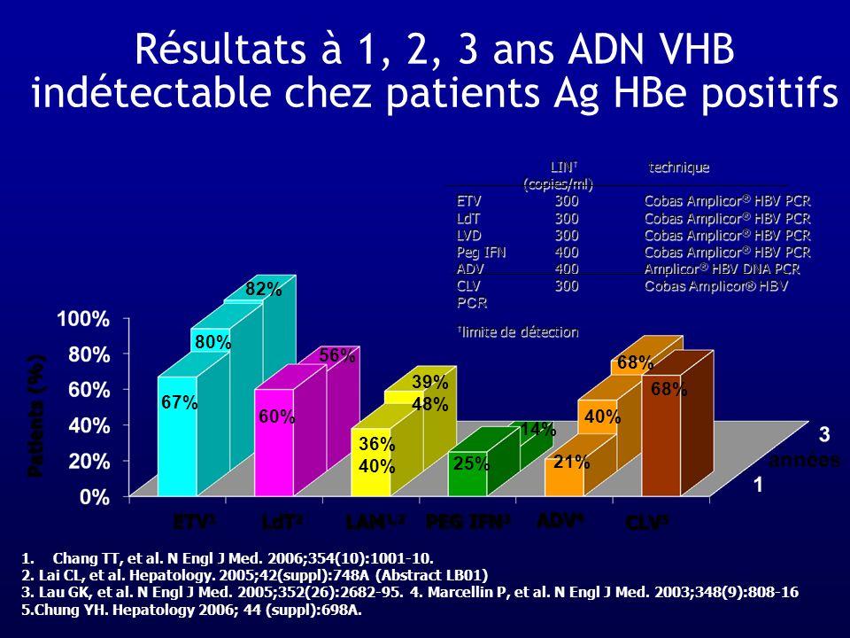 Résultats à 1, 2, 3 ans ADN VHB indétectable chez patients Ag HBe positifs
