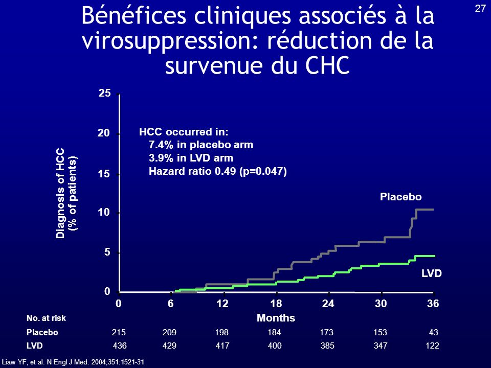 Diagnosis of HCC (% of patients)
