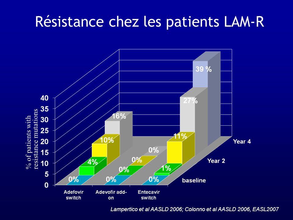Résistance chez les patients LAM-R