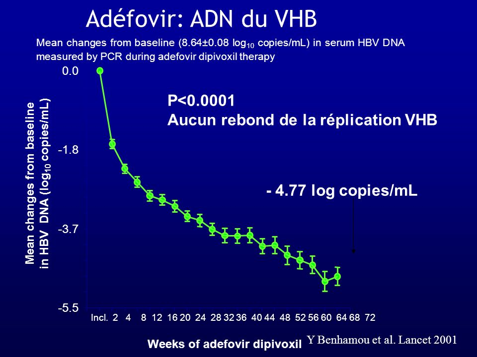 Mean changes from baseline in HBV DNA (log10 copies/mL)