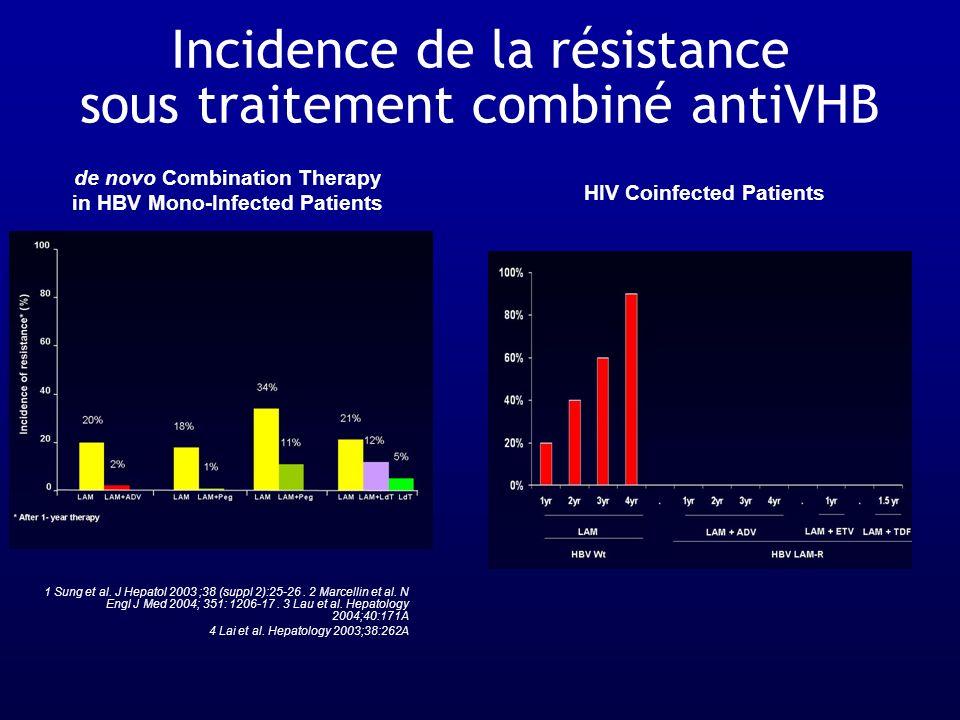 Incidence de la résistance sous traitement combiné antiVHB