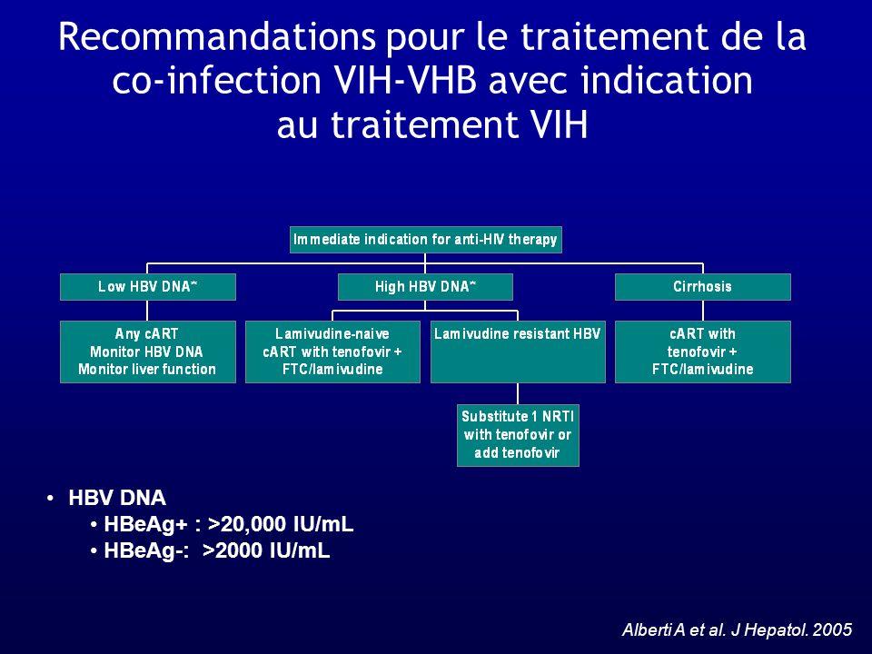 Recommandations pour le traitement de la co-infection VIH-VHB avec indication au traitement VIH