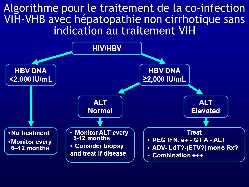 Algorithme pour le traitement de la co-infection VIH-VHB avec hépatopathie non cirrhotique sans indication au traitement VIH
