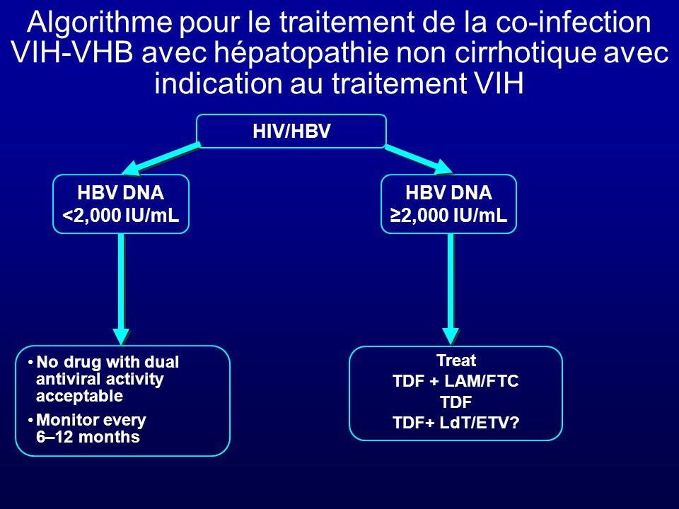 Algorithme pour le traitement de la co-infection VIH-VHB avec hépatopathie non cirrhotique avec indication au traitement VIH