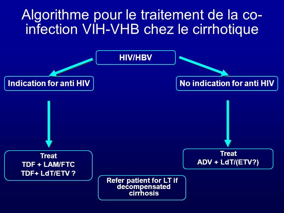 Algorithme pour le traitement de la co-infection VIH-VHB chez le cirrhotique