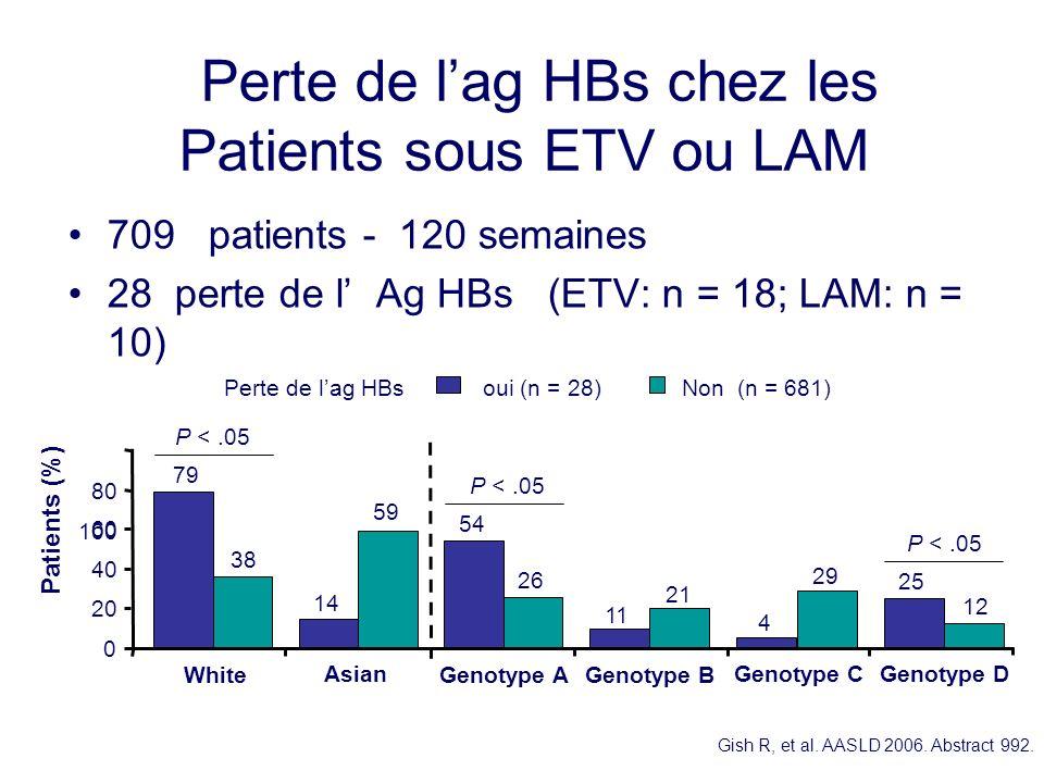 Perte de l'ag HBs chez les Patients sous ETV ou LAM