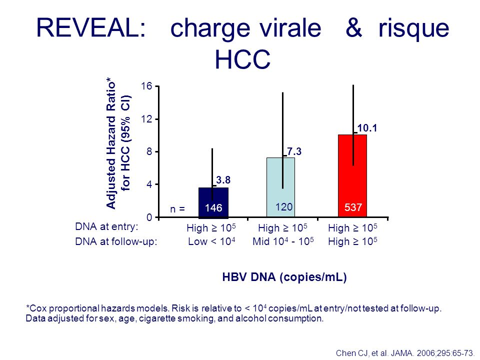 REVEAL: charge virale & risque HCC