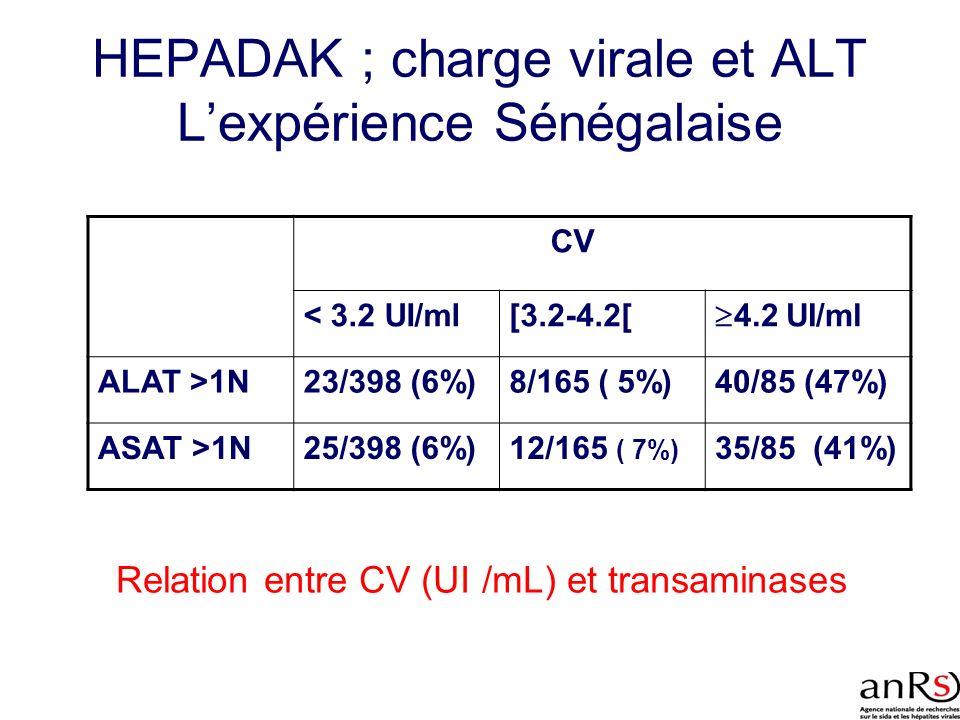 HEPADAK ; charge virale et ALT L'expérience Sénégalaise