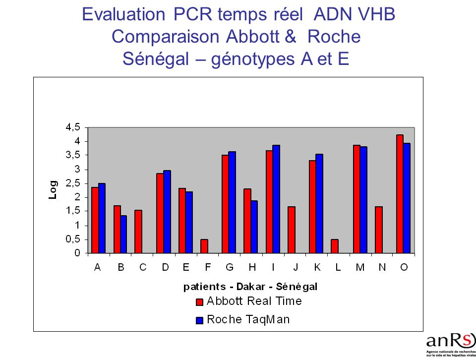 Evaluation PCR temps réel ADN VHB Comparaison Abbott & Roche
