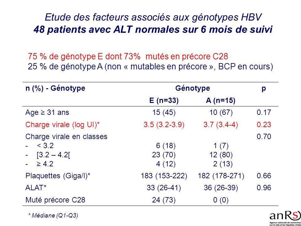 Etude des facteurs associés aux génotypes HBV 48 patients avec ALT normales sur 6 mois de suivi