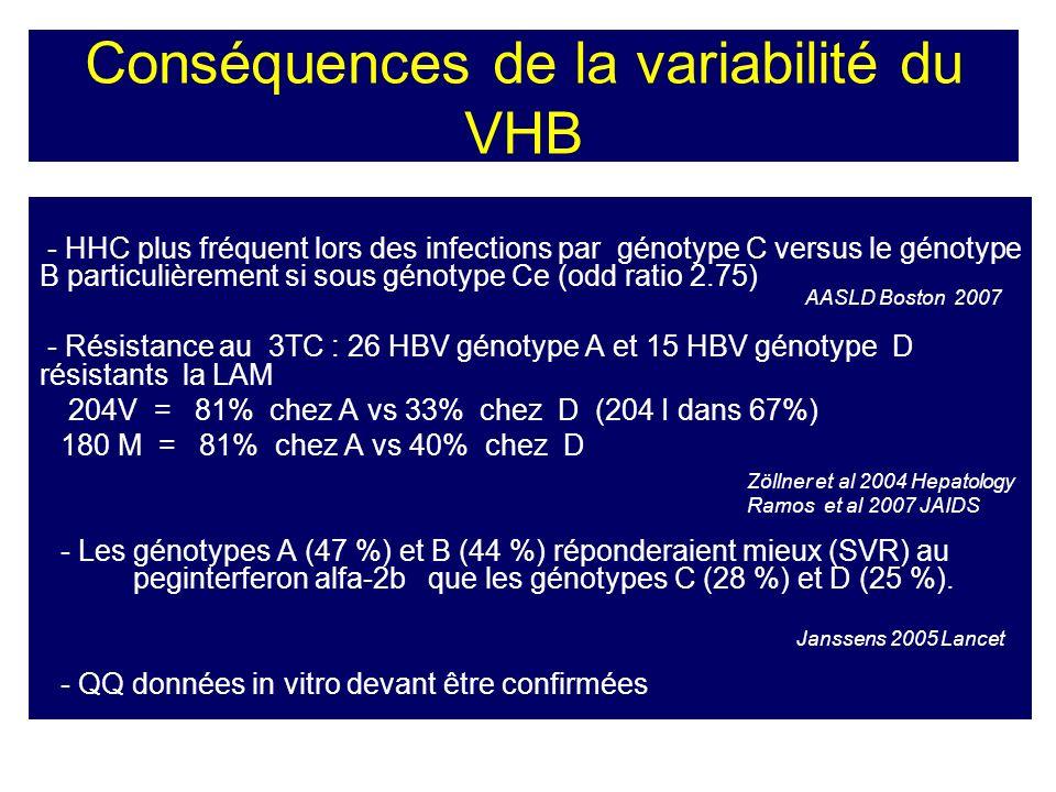 Conséquences de la variabilité du VHB