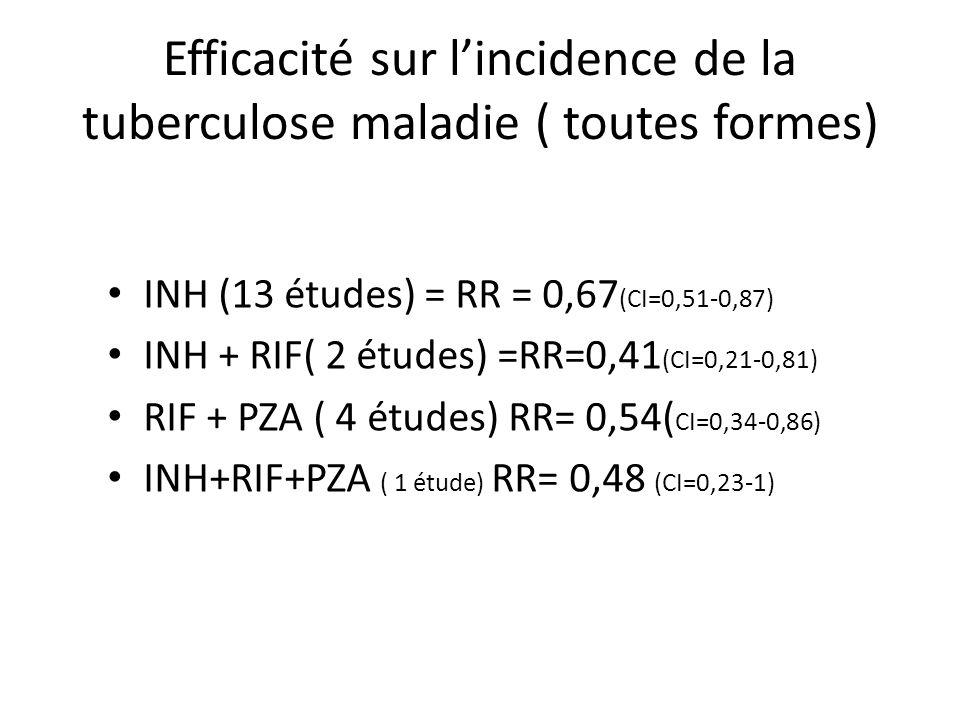 Efficacité sur l'incidence de la tuberculose maladie ( toutes formes)