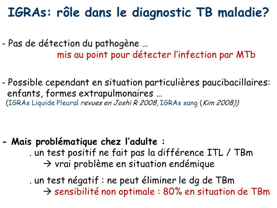 IGRAs: rôle dans le diagnostic TB maladie
