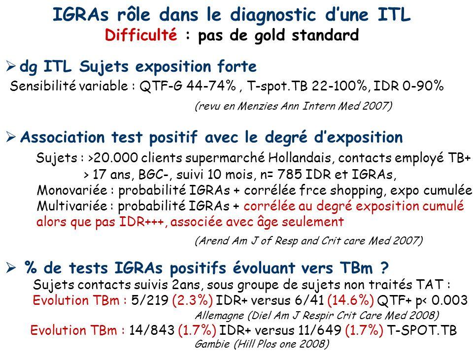 IGRAs rôle dans le diagnostic d'une ITL
