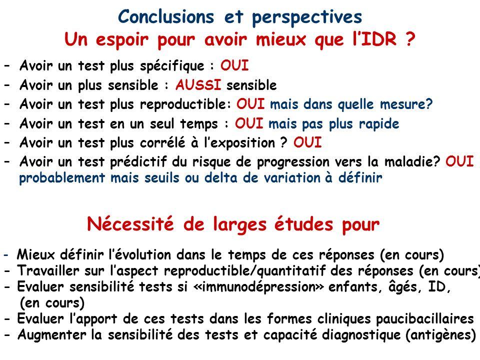 Conclusions et perspectives Un espoir pour avoir mieux que l'IDR