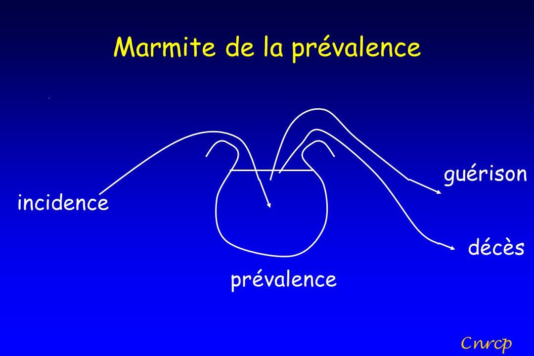 Marmite de la prévalence